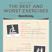 The Best And Worst Exercises For Losing Weight Infographic