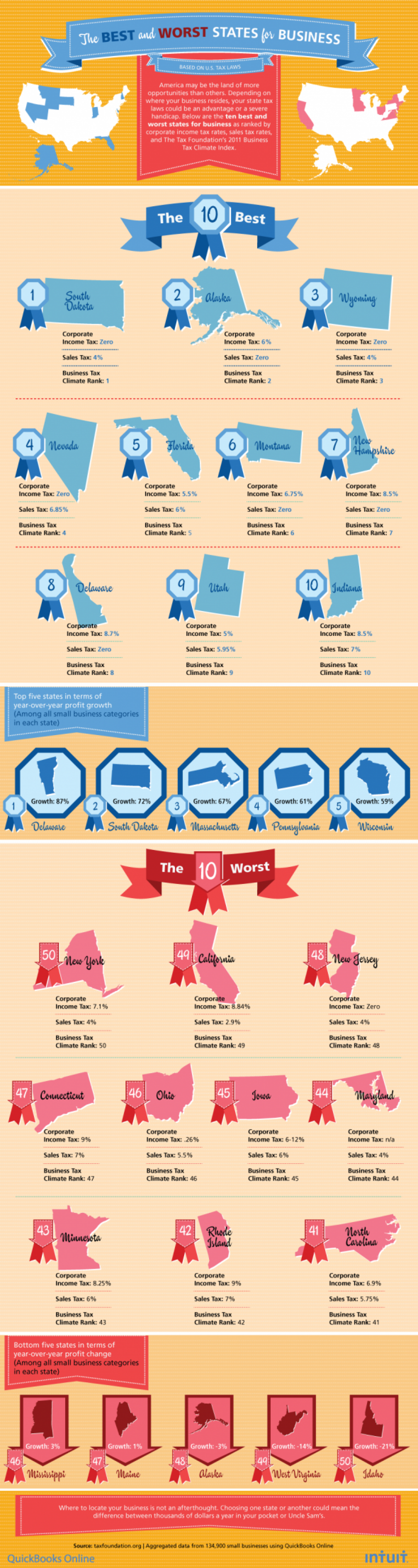 The Best and Worst States for Business  Infographic