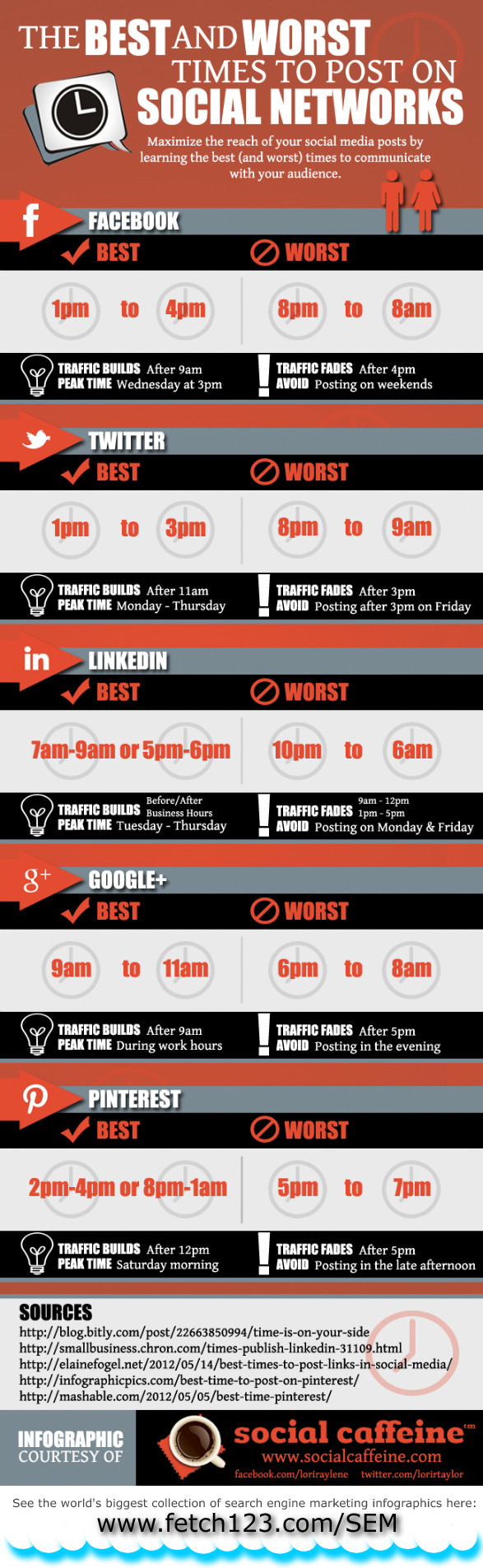 The Best (And Worst) Times To Post To Twitter, Facebook, Pinterest, And Google