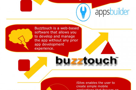 The Best Android Apps Development Tools For Non-Programmers Infographic