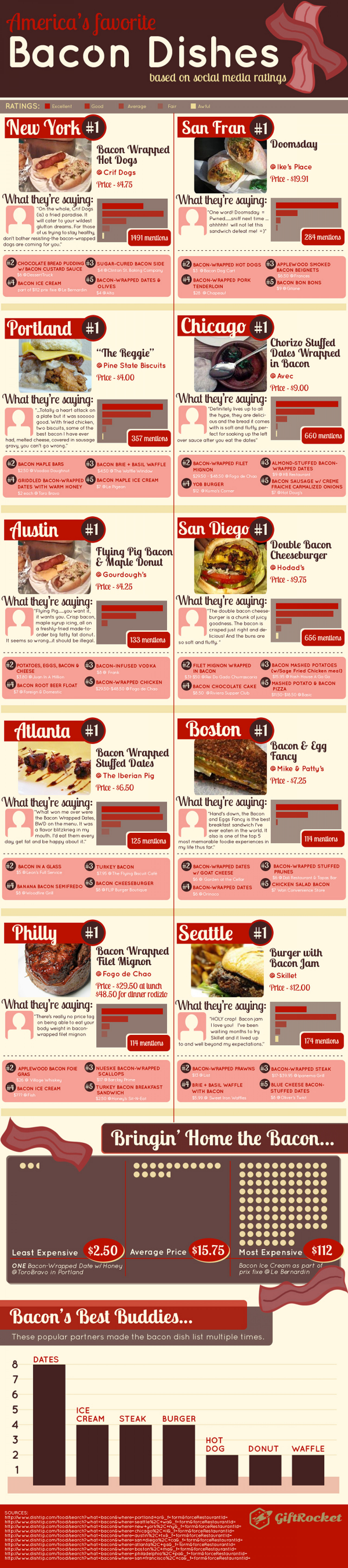The Best Bacon Dishes in the USA Based on Social Media Ratings Infographic