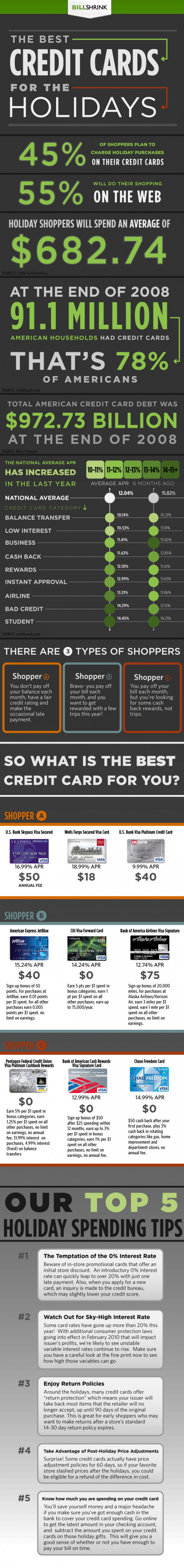 The Best Credit Cards for the Holidays Infographic
