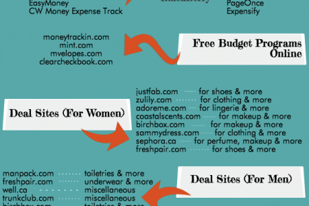 The Best Deal Websites Online Infographic