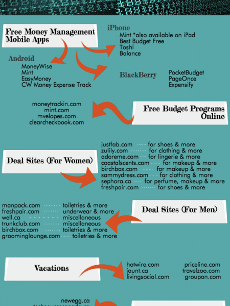 The Best Deal Websites On The Internet Infographic