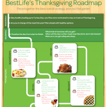 The Best Life's Thanksgiving Roadmap Infographic