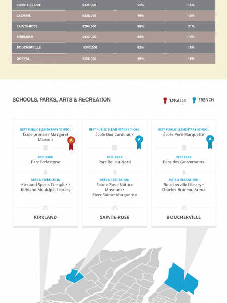 Affordable Family Neighborhoods In Montreal Infographic