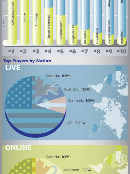 The Best Online & Live Poker Players Compared Infographic
