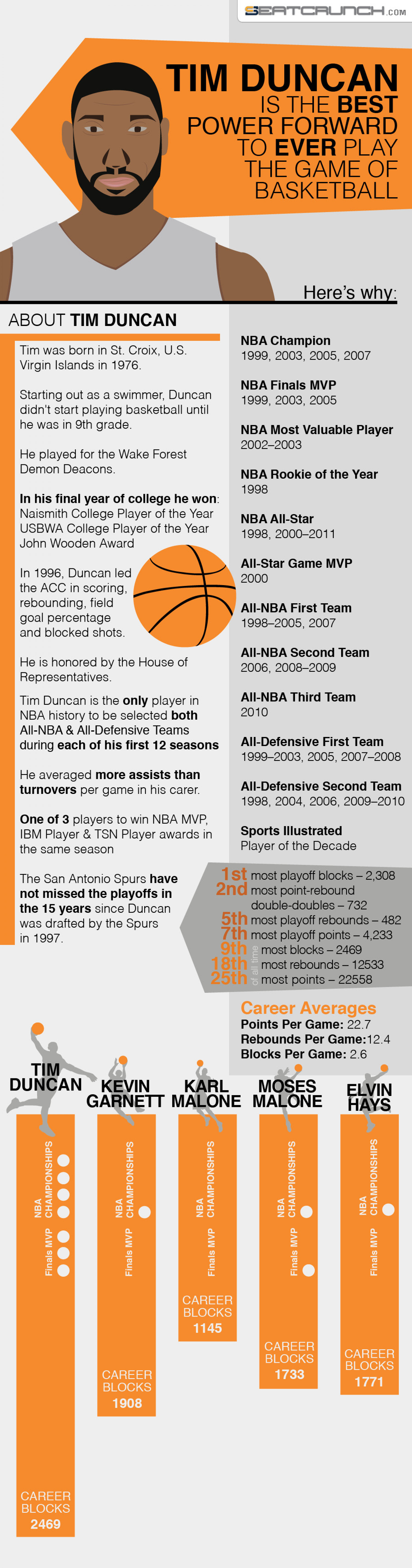 The Best Power Forward Of All Time Infographic
