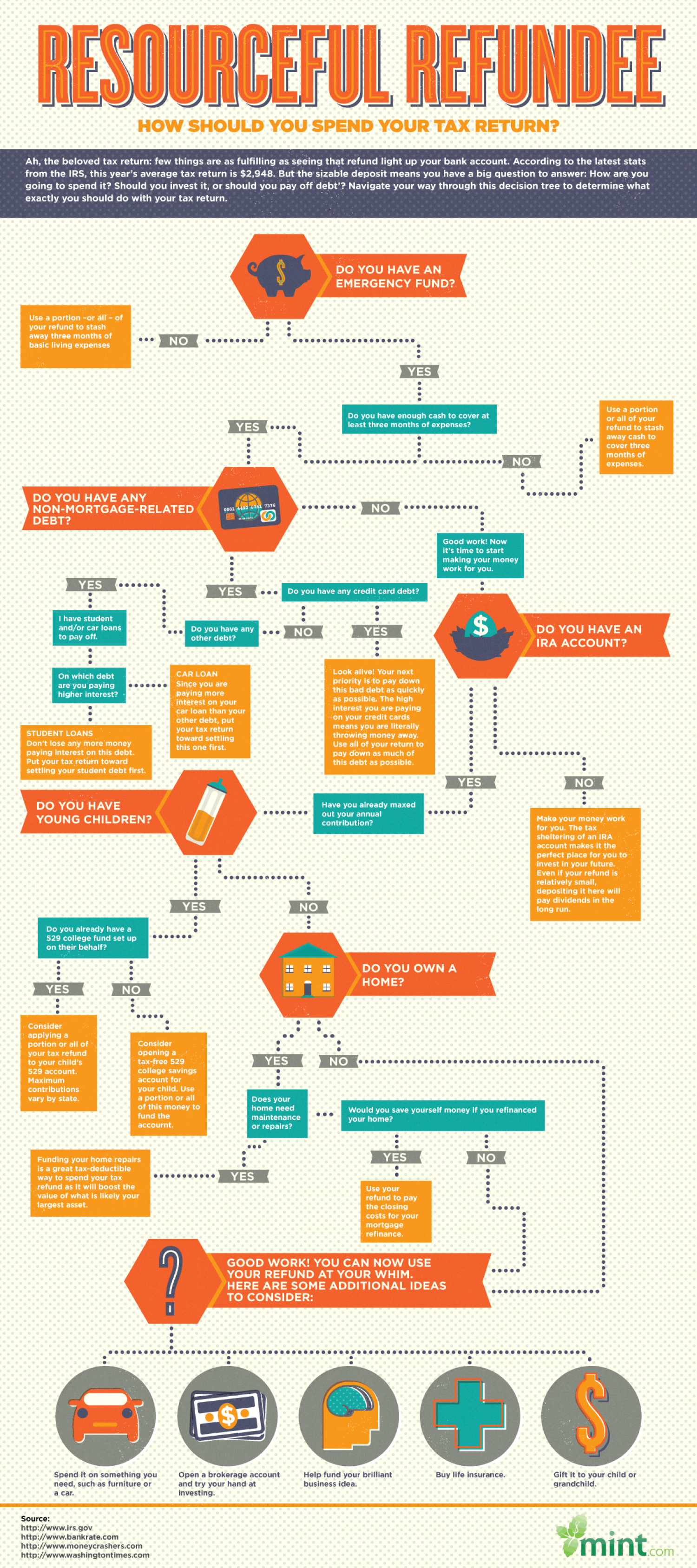 The Best Ways to Spend Your Tax Refund Infographic