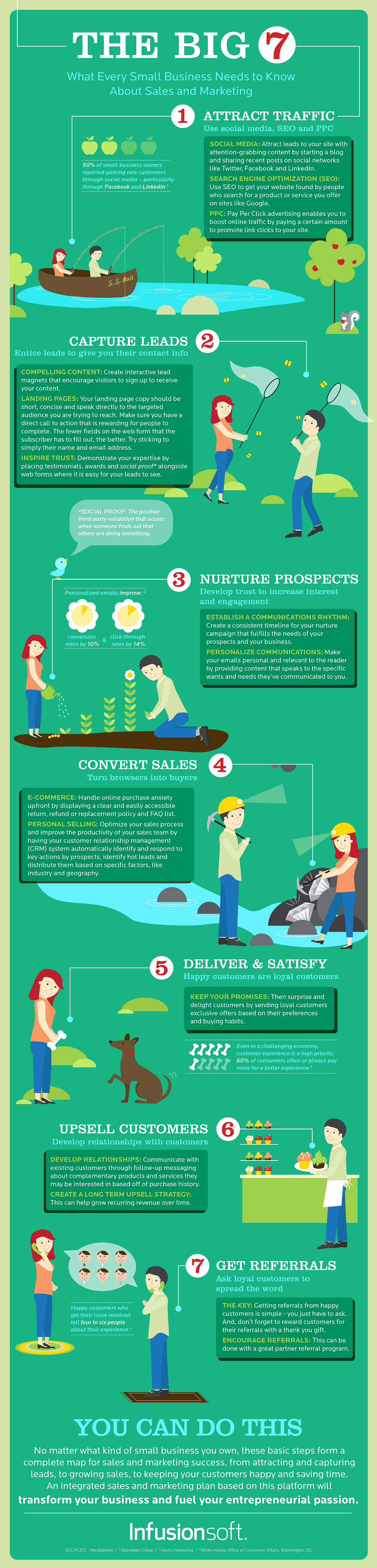 infographic: 7 Step Sales And Marketing Guide For Small Businesses