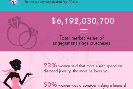 The Big Business of Diamond Jewellery Infographic