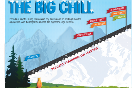 The Big Chill Infographic