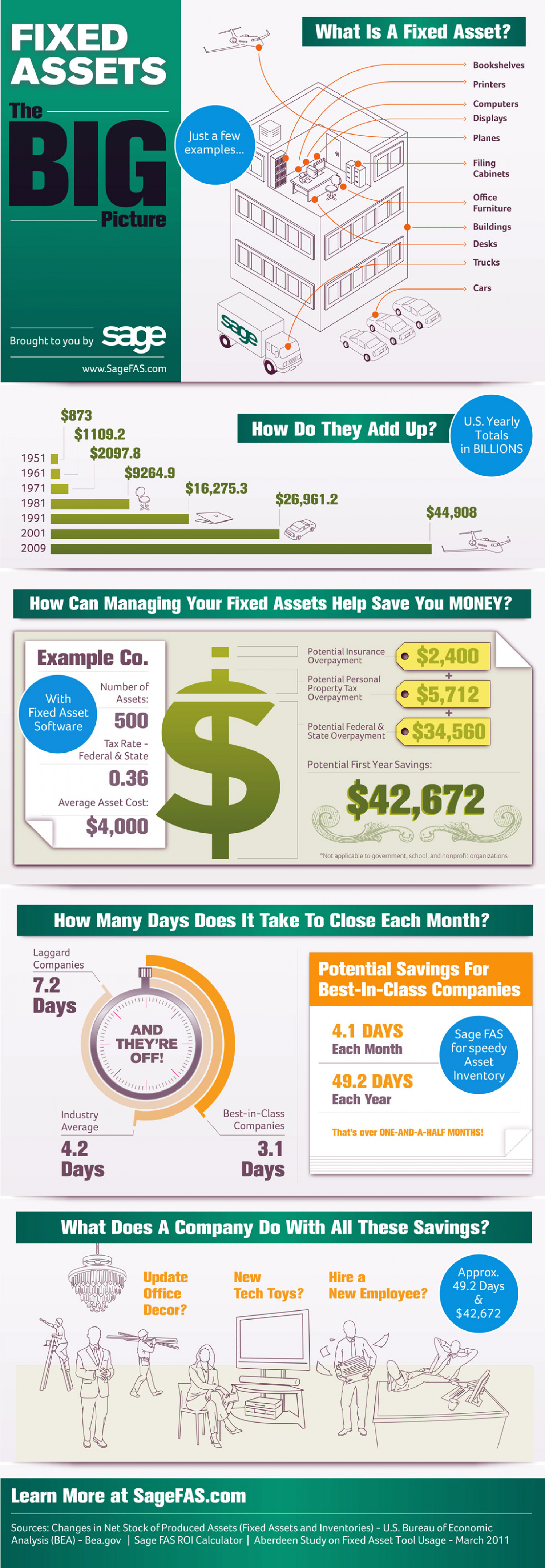 The BIG Picture: Fixed Assets Infographic
