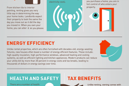 The Big Picture: Why Buying Beats Renting Infographic