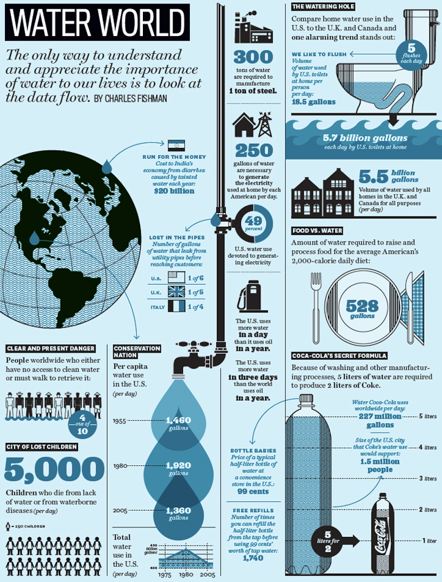 "the importance of water in the big thirst a book by charles fishman Just say no to bottled water  noted author charles fishman in his 2011 book ""the big  we are green — and not in a good way — about the importance of water."
