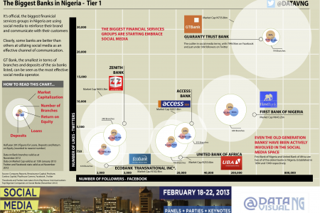 The Biggest Banks in Nigeria & Social Media  Infographic