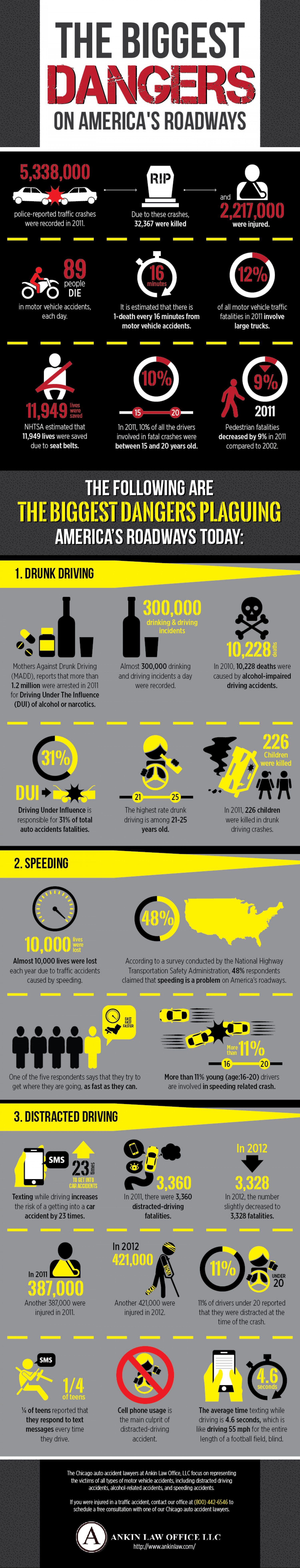 The Biggest Dangers on America's Roadways Infographic