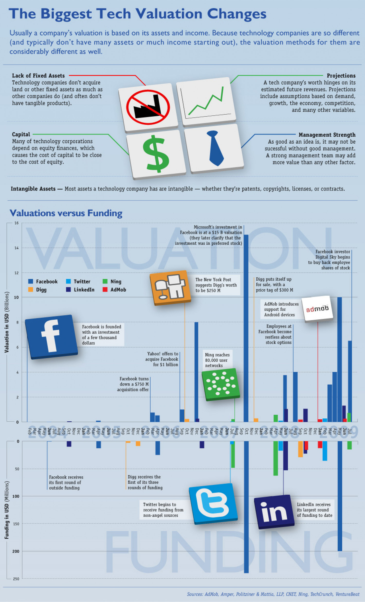 The Biggest Tech Valuation Changes Infographic