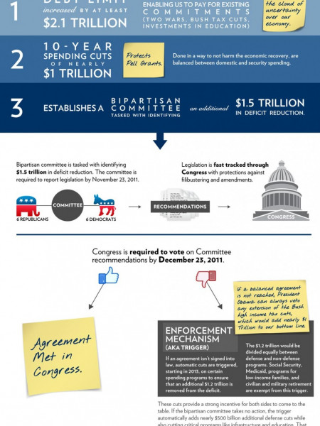 The Bipartisan Compromise  Infographic