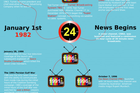 The Birth of 24 Hour News - CNN & Atlanta GA Infographic