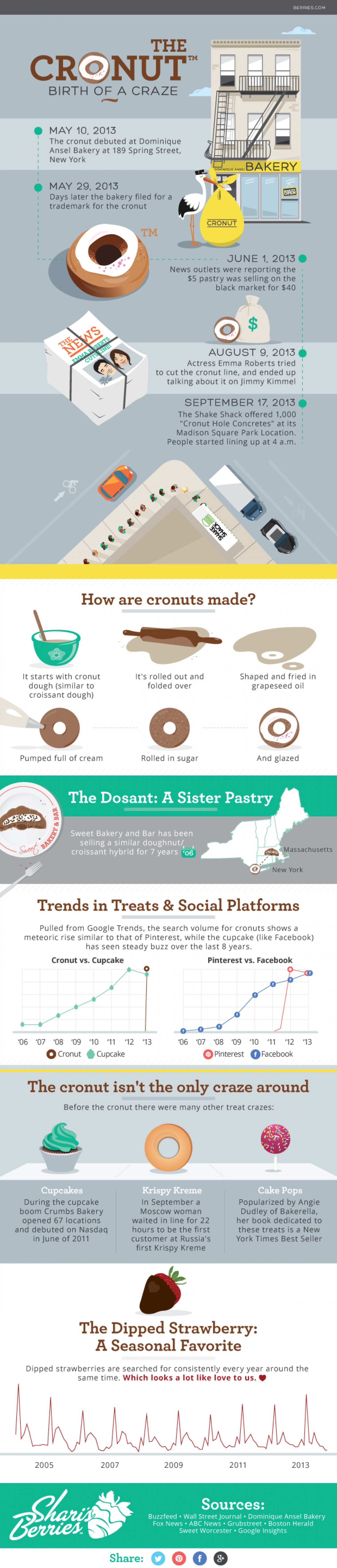 The Birth of the Cronut Craze Infographic