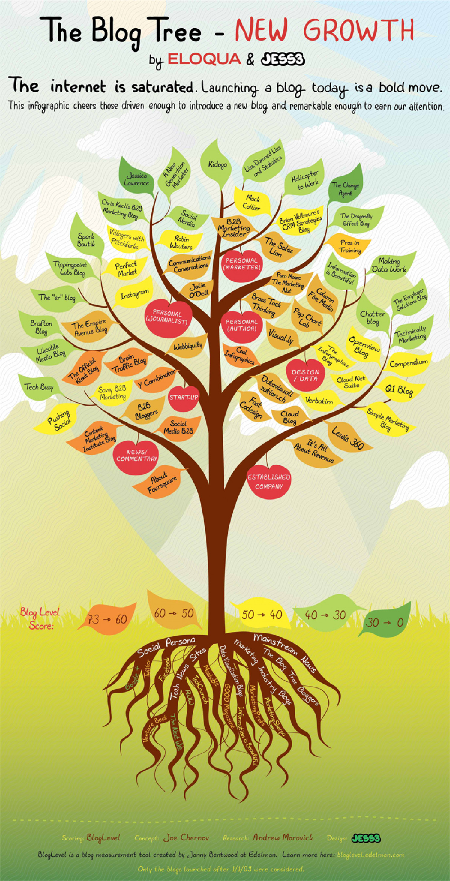 The Blog Tree: New Growth Infographic