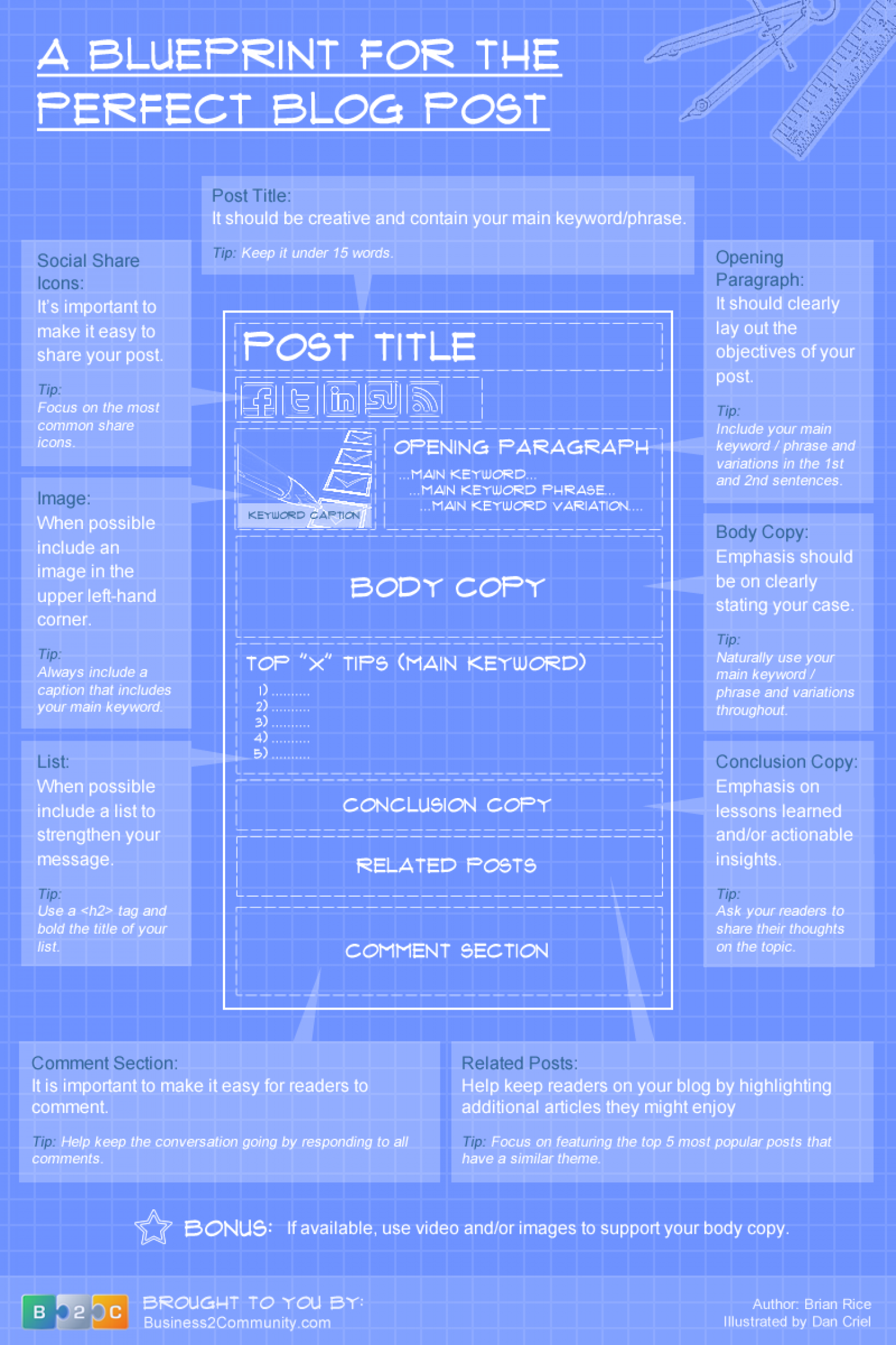 The Blueprint for the Perfect Blog Post  Infographic