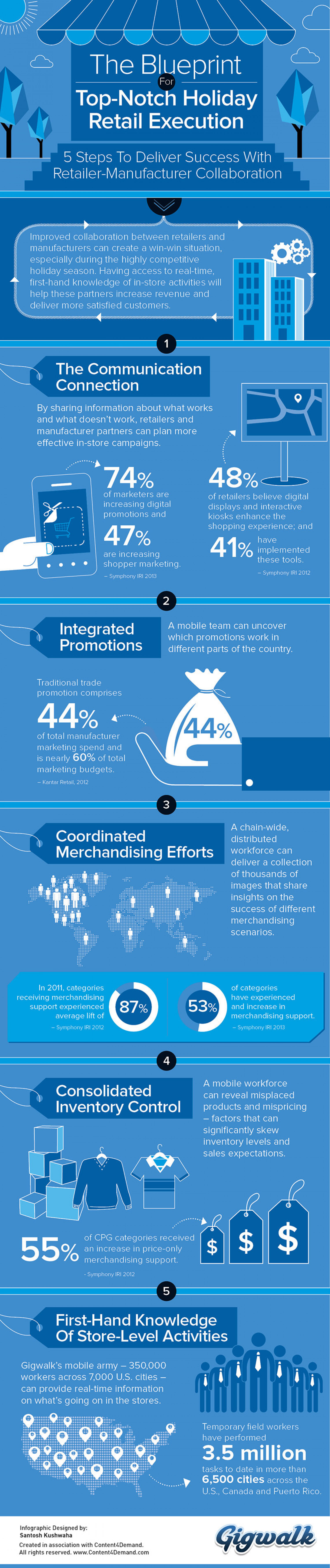 The Blueprint for Top-Notch Holiday  Retail Execution Infographic