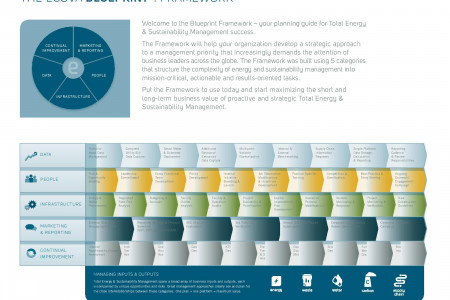 The Ecova Blueprint: Framework Infographic