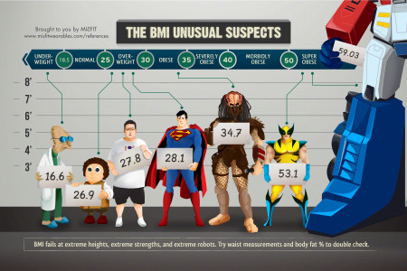 The BMI Unusual Suspects Infographic