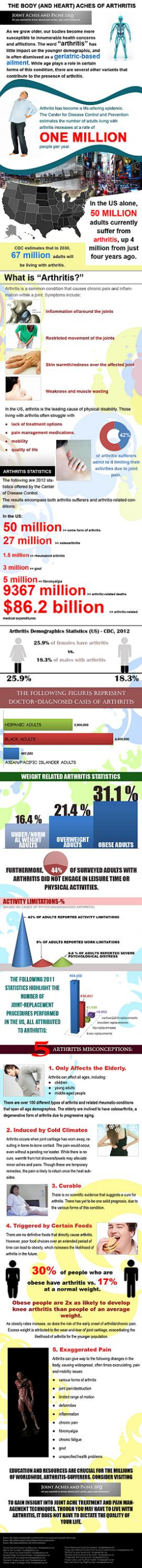 The Body (And Heart) Aches of Arthritis Infographic