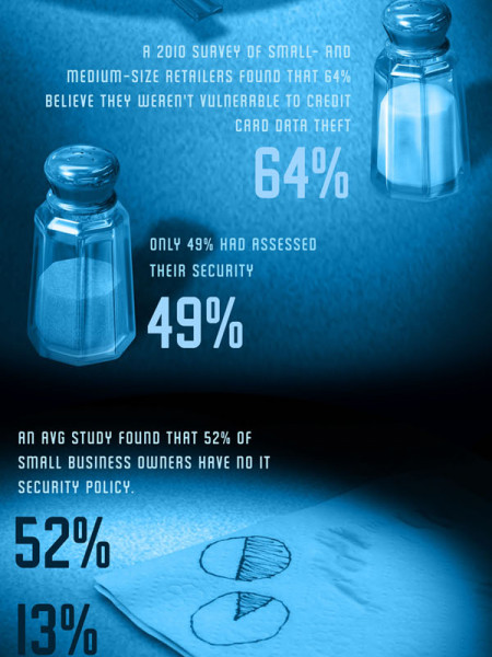 The Bolt: Small Business and Data Breaches Infographic