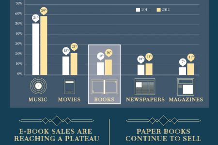 The Book is Not Dead Infographic