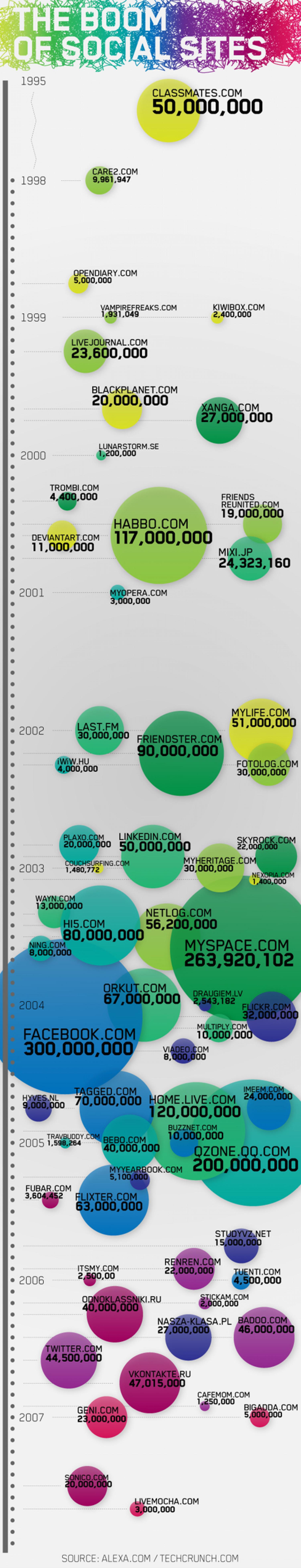 The Boom of Social Sites Infographic