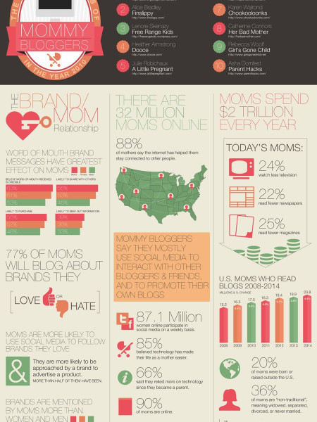 The Booming Business of Mommy Bloggers Infographic