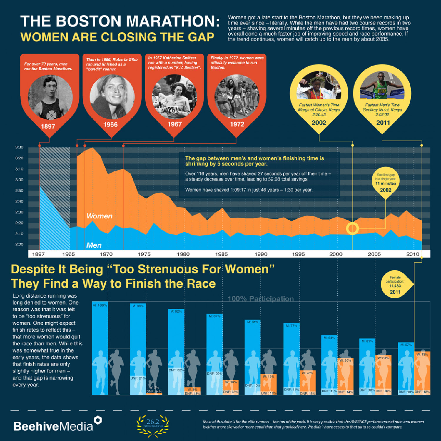 The Boston Marathon: Women Are Closing The Gap Infographic