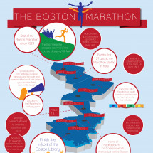 The Boston Marathon Infographic
