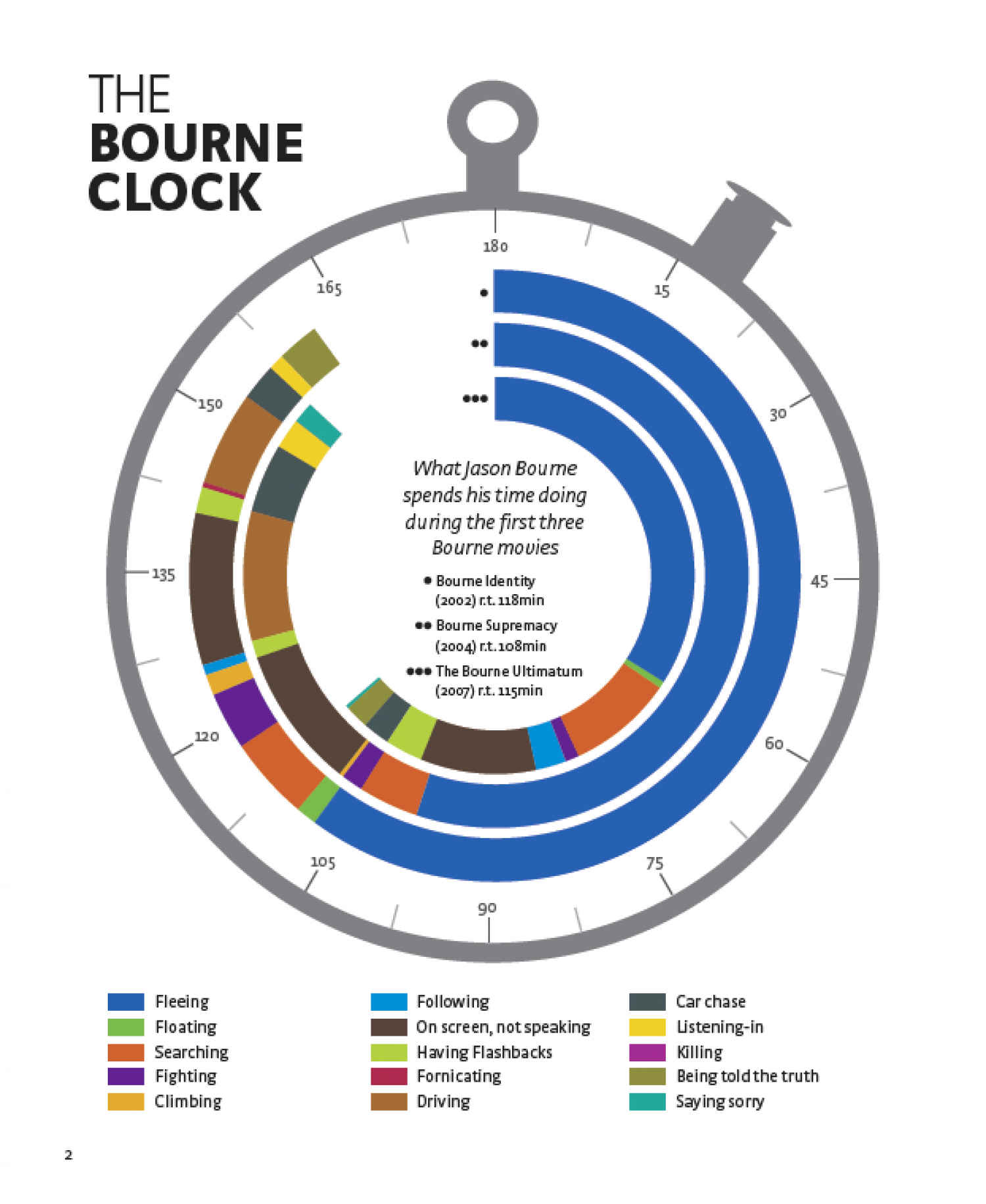 The Bourne Clock Infographic