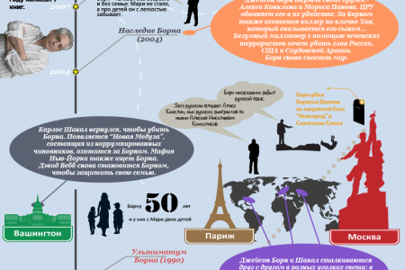 The Bourne Evolution Infographic