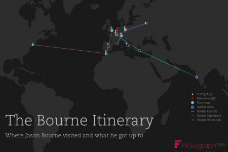 The Bourne Itinerary  Infographic