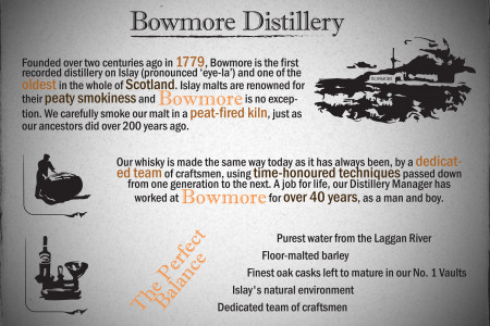 The Bowmore Distillery Infographic
