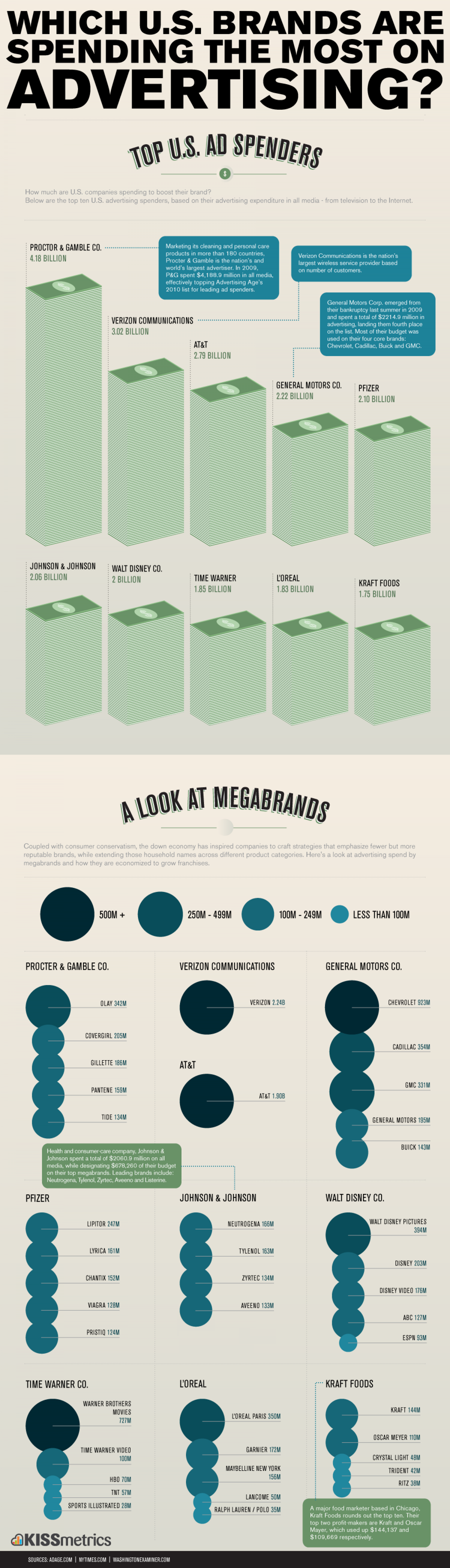 The Brand Wars: Who Spends How Much Infographic
