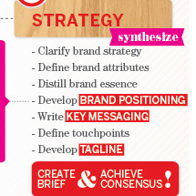 The Branding Process Infographic