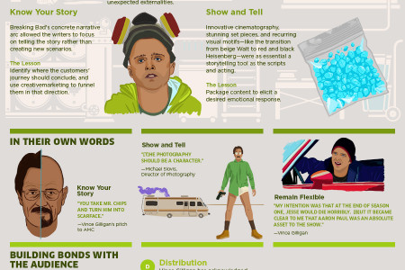 The Breaking Bad Guide to Storytelling Infographic