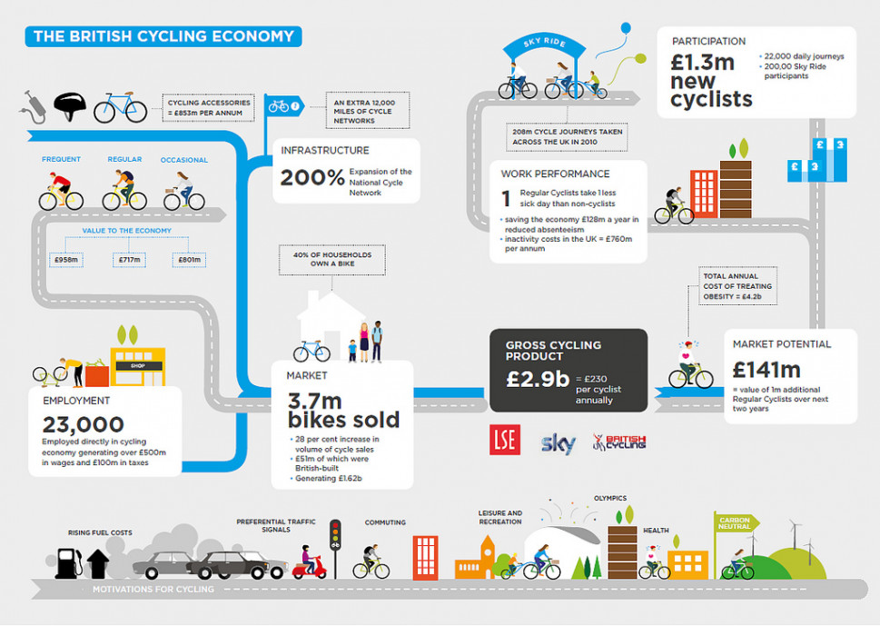The British Cycling Economy Infographic