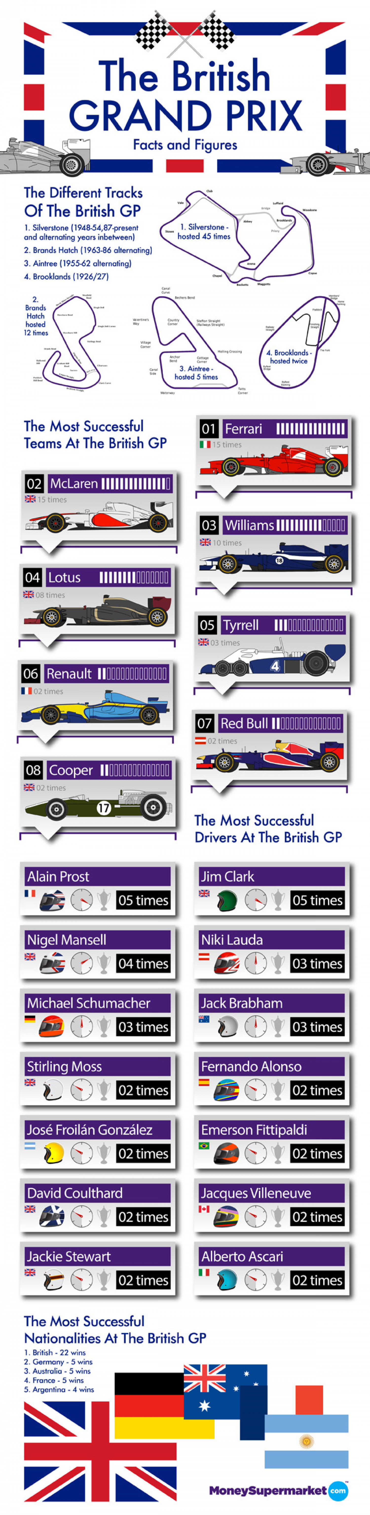 The British Grand Prix: Facts  Infographic
