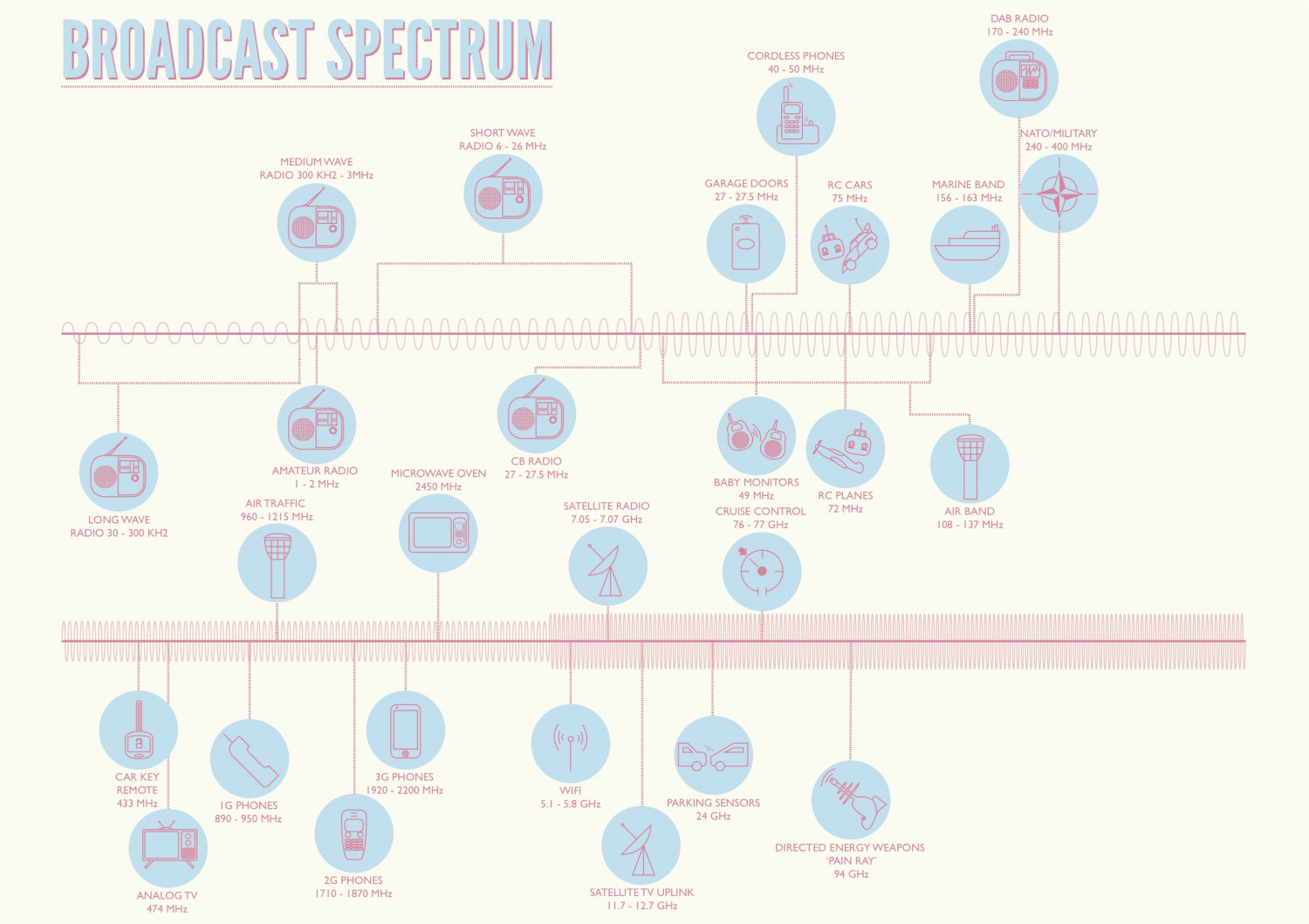 The Broadcast Spectrum Infographic