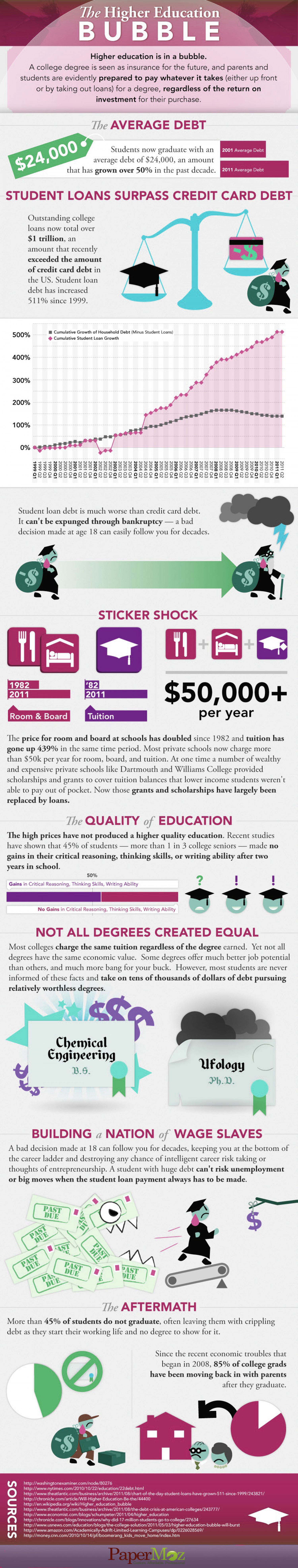 The Bubble of High Education Infographic