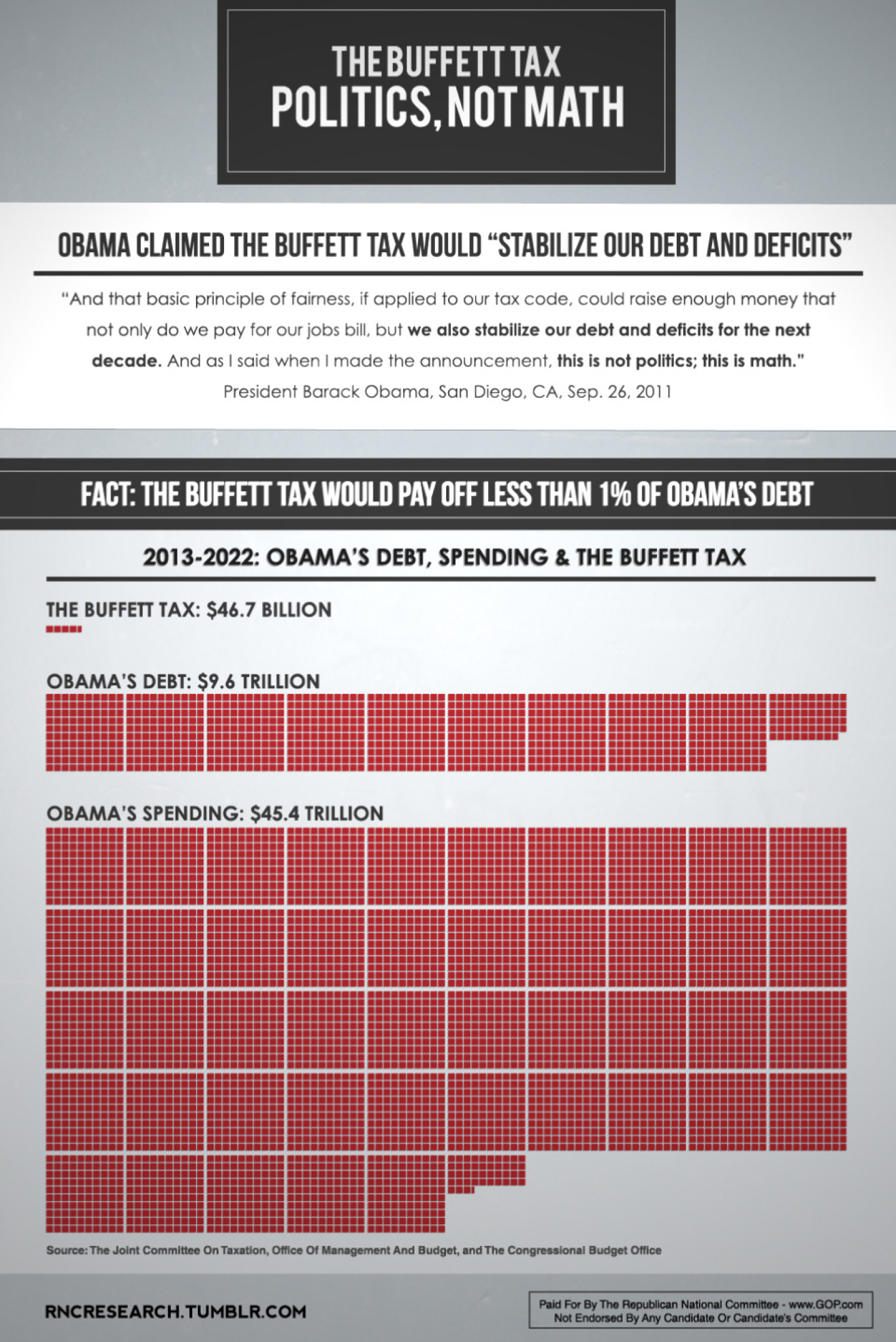 The Buffett Tax: Politics, Not Math Infographic