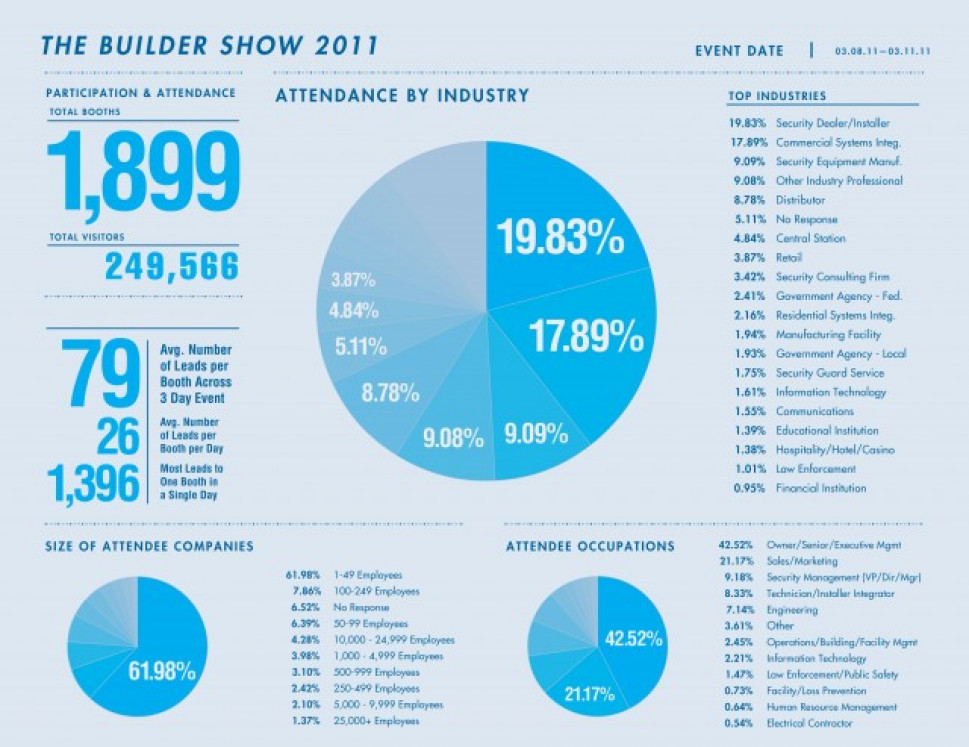 The Builder Show 2011 Attendance Infographic